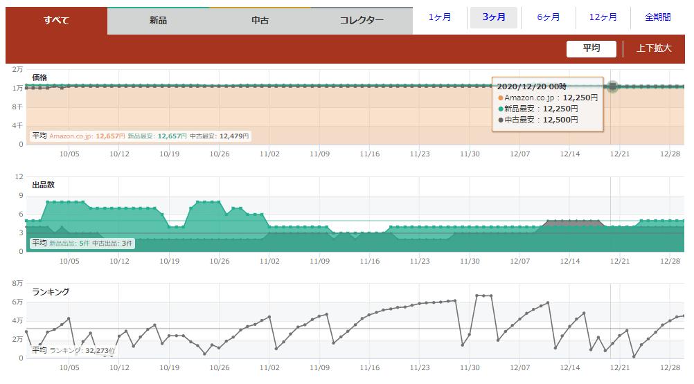 PC版の変動グラフ(過去の販売価格・出品者数・Amazonランキング)