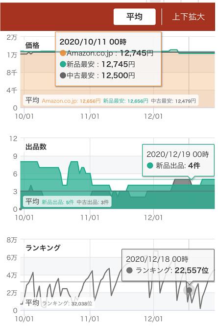 スマホの変動グラフ(過去の販売価格・出品者数・Amazonランキング)