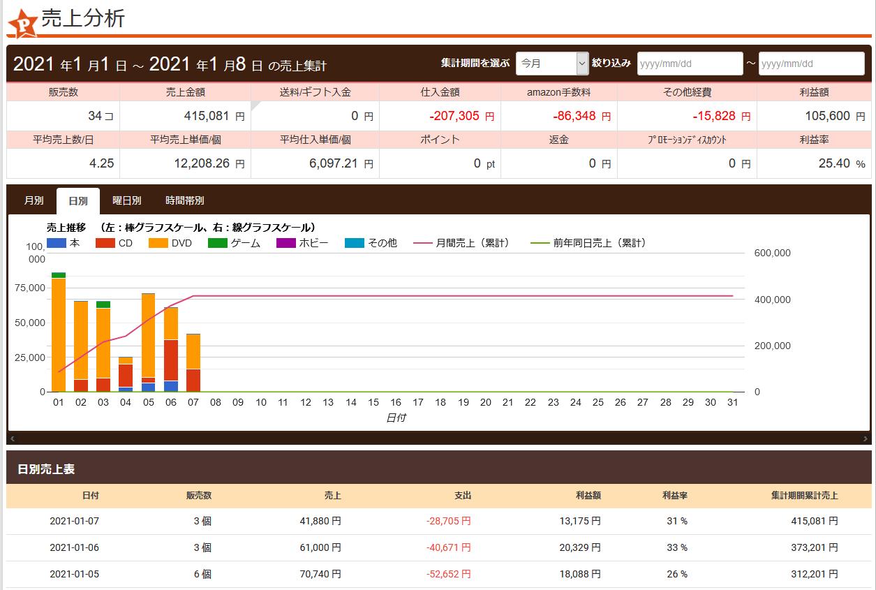 プライスターの売り上げ管理画面